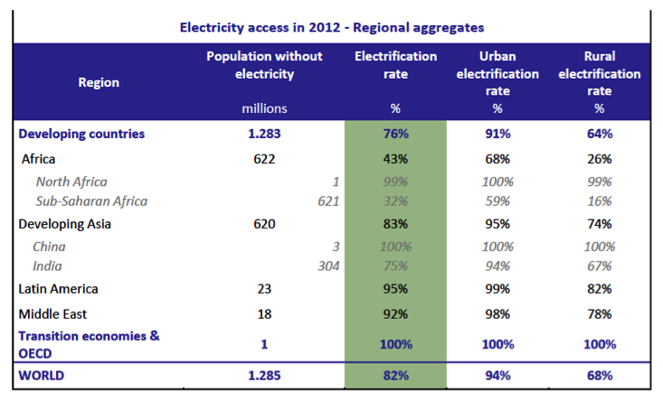 © IEA, World Energy Outlook 2014